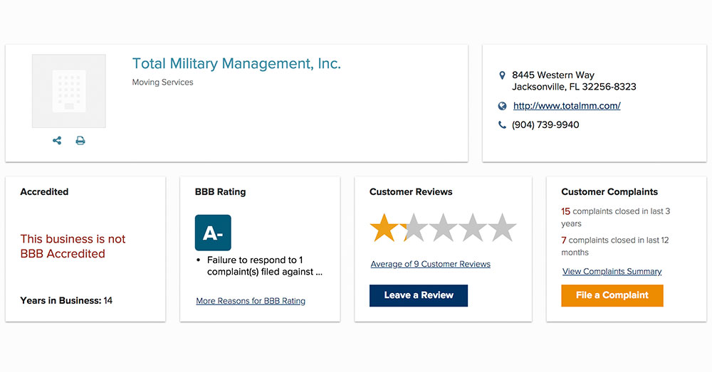 Source: Better Business Bureau Total Military Management has a number of negative reviews online.