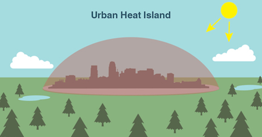 An urban heat island occurs when a city experiences much warmer temperatures than nearby rural areas.